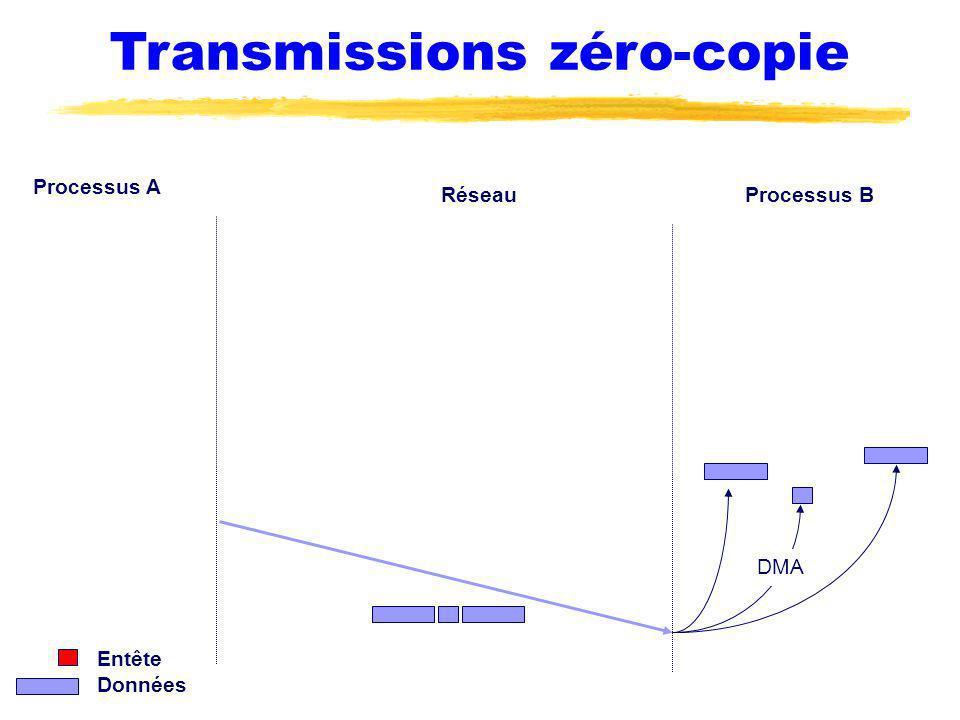 Transmissions zéro-copie Processus A Processus BRéseau Entête Données DMA