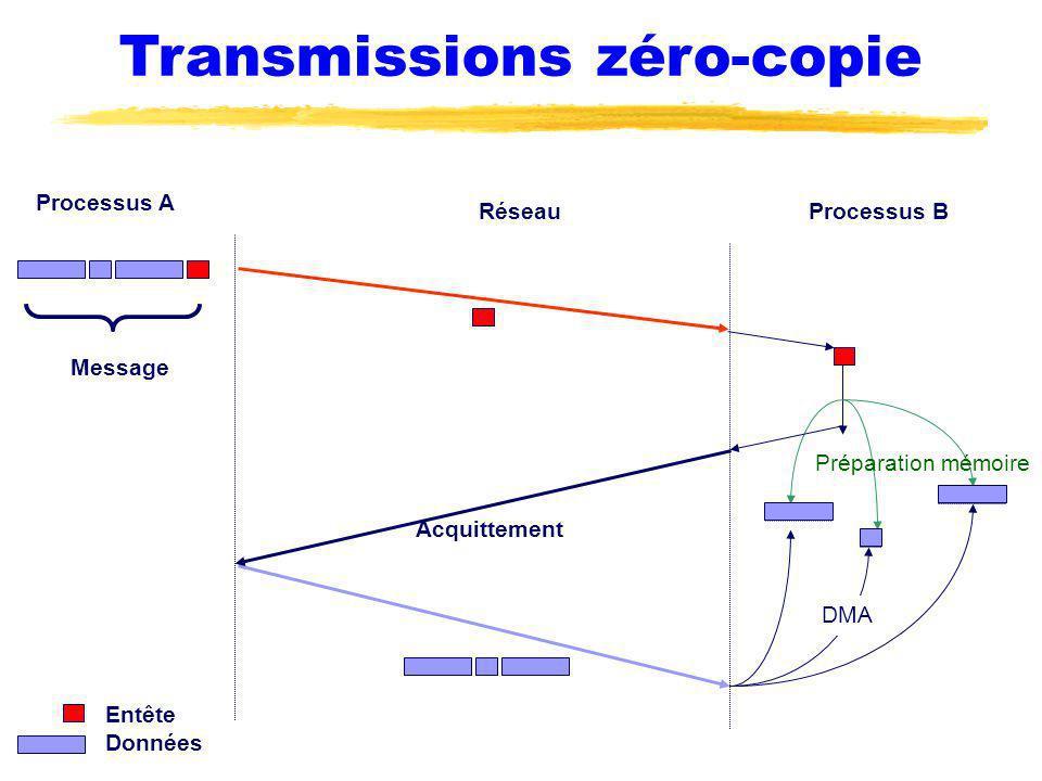 Transmissions zéro-copie Processus A Processus BRéseau Préparation mémoire Acquittement Message Entête Données DMA