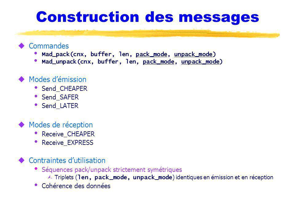 Construction des messages uCommandes Mad_pack(cnx, buffer, len, pack_mode, unpack_mode) Mad_unpack(cnx, buffer, len, pack_mode, unpack_mode) uModes démission Send_CHEAPER Send_SAFER Send_LATER uModes de réception Receive_CHEAPER Receive_EXPRESS uContraintes dutilisation Séquences pack/unpack strictement symétriques Triplets ( len, pack_mode, unpack_mode ) identiques en émission et en réception Cohérence des données