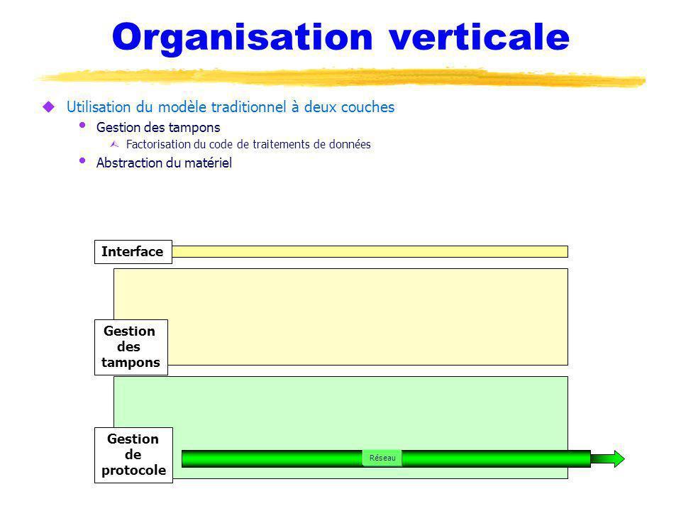 Organisation verticale uUtilisation du modèle traditionnel à deux couches Gestion des tampons ÙFactorisation du code de traitements de données Abstraction du matériel Interface Gestion des tampons Gestion de protocole Réseau