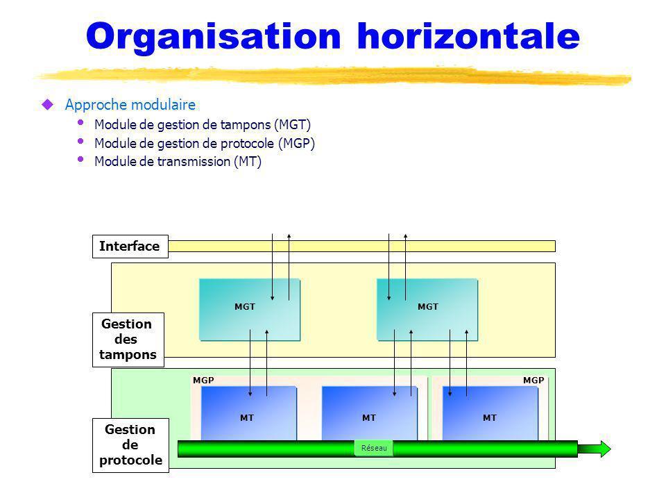 Organisation horizontale uApproche modulaire Module de gestion de tampons (MGT) Module de gestion de protocole (MGP) Module de transmission (MT) Interface Gestion des tampons Gestion de protocole MGT MT Réseau MGP