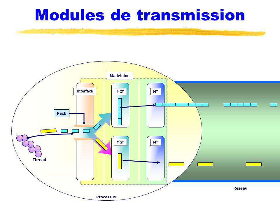 Modules de transmission Thread Réseau Pack Madeleine Interface MGT MT Processus