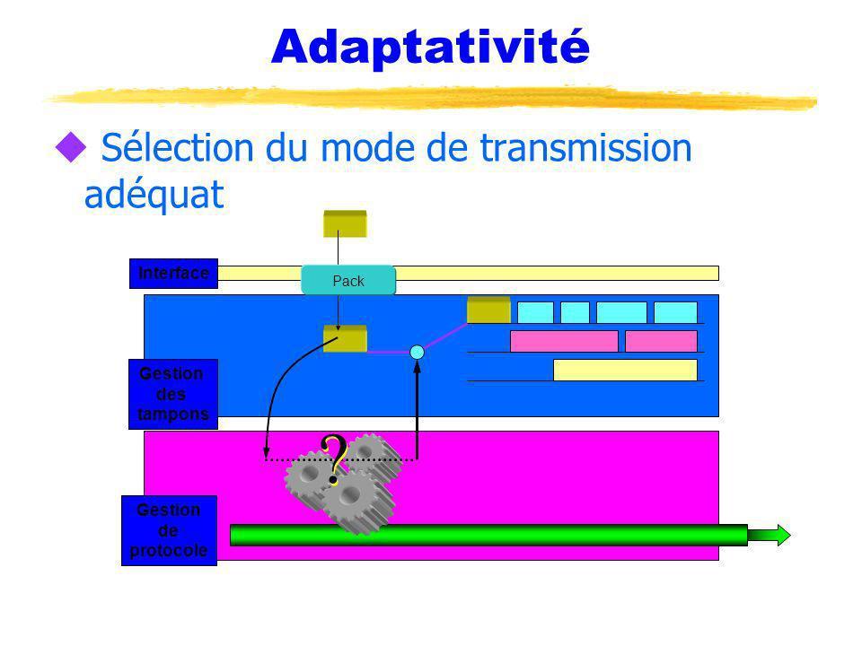 Adaptativité u Sélection du mode de transmission adéquat Interface Gestion des tampons Gestion de protocole Pack ? ?