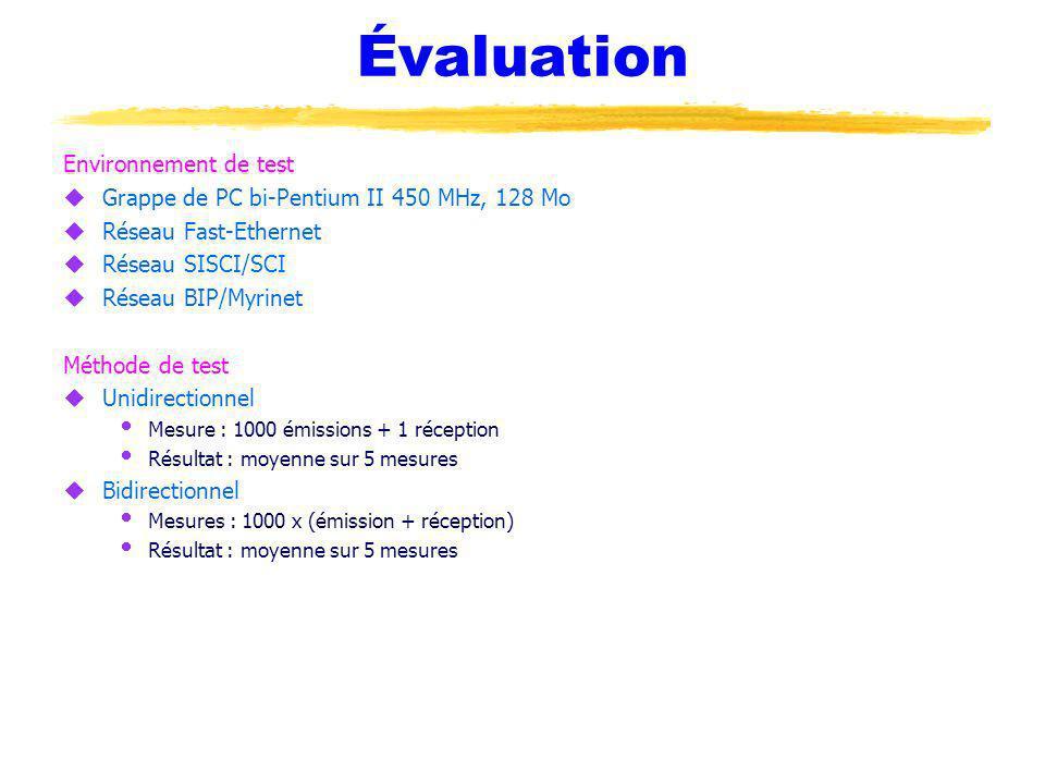 Évaluation Environnement de test uGrappe de PC bi-Pentium II 450 MHz, 128 Mo uRéseau Fast-Ethernet uRéseau SISCI/SCI uRéseau BIP/Myrinet Méthode de te