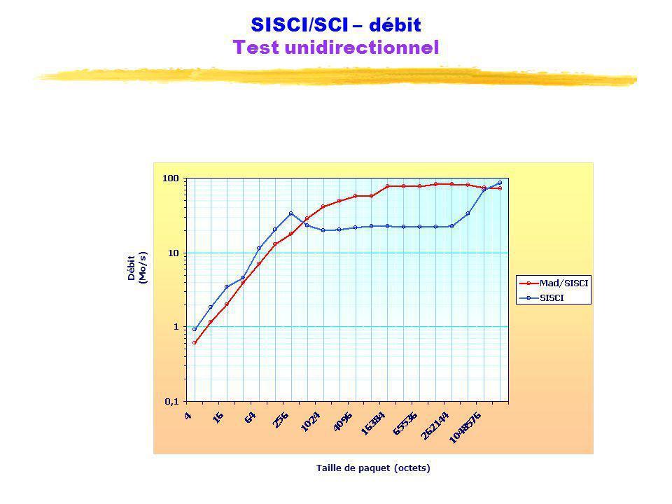 SISCI/SCI – débit Test unidirectionnel Taille de paquet (octets) Débit (Mo/s)