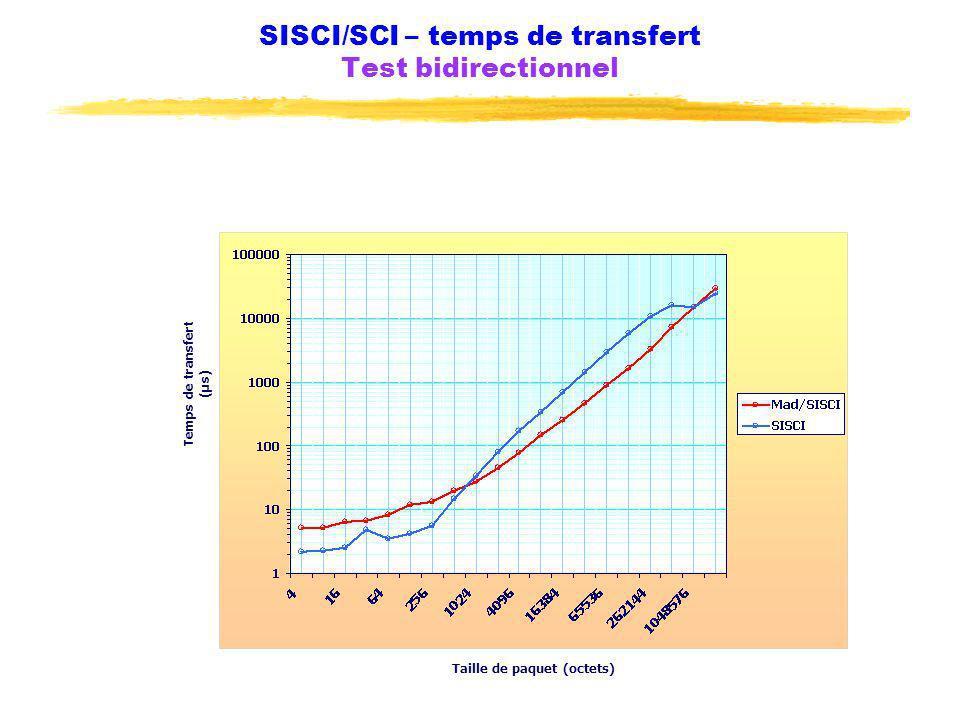 SISCI/SCI – temps de transfert Test bidirectionnel Taille de paquet (octets) Temps de transfert (µs)