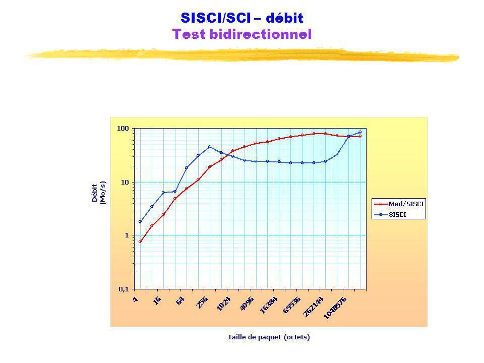 SISCI/SCI – débit Test bidirectionnel Taille de paquet (octets) Débit (Mo/s)