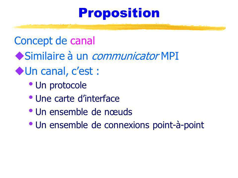 Proposition Concept de canal uSimilaire à un communicator MPI uUn canal, cest : Un protocole Une carte dinterface Un ensemble de nœuds Un ensemble de connexions point-à-point