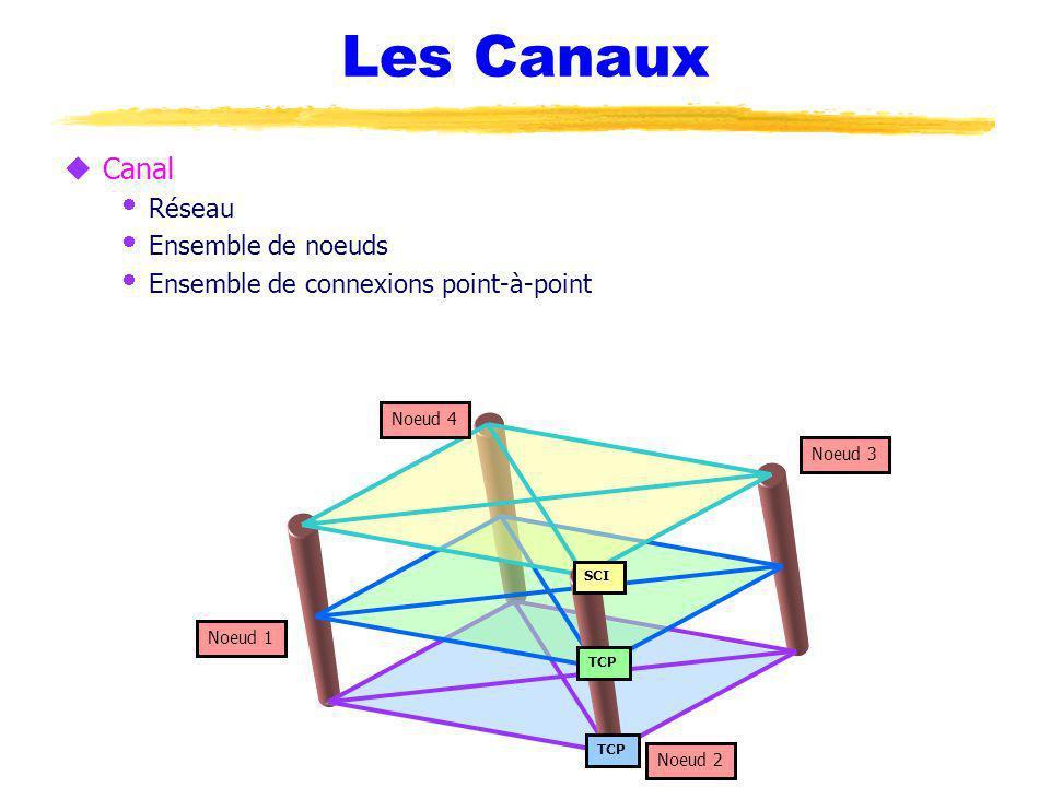 Les Canaux uCanal Réseau Ensemble de noeuds Ensemble de connexions point-à-point Noeud 1 Noeud 2 Noeud 3 Noeud 4 TCP SCI