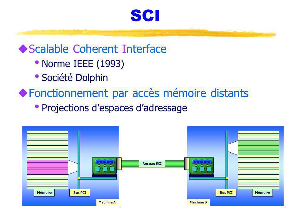 SCI uScalable Coherent Interface Norme IEEE (1993) Société Dolphin uFonctionnement par accès mémoire distants Projections despaces dadressage Machine AMachine B Réseau SCI Mémoire Bus PCI