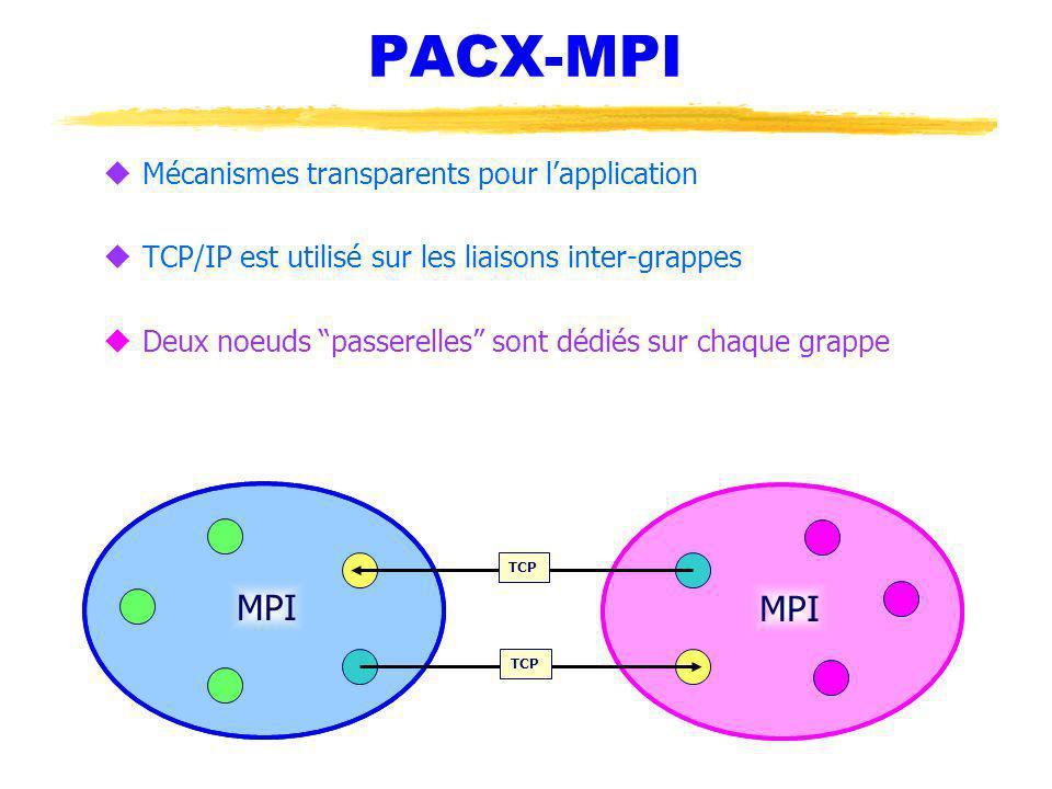 PACX-MPI uMécanismes transparents pour lapplication uTCP/IP est utilisé sur les liaisons inter-grappes uDeux noeuds passerelles sont dédiés sur chaque grappe MPI TCP