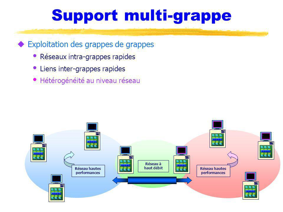 Support multi-grappe uExploitation des grappes de grappes Réseaux intra-grappes rapides Liens inter-grappes rapides Hétérogénéité au niveau réseau Réseau à haut débit Réseau hautes performances