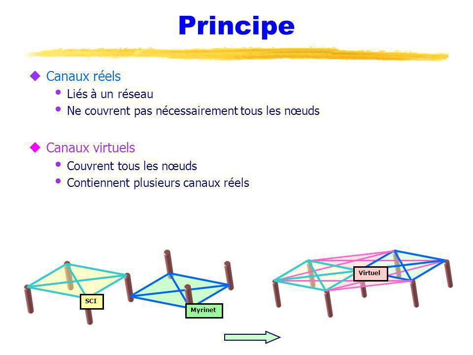 Principe uCanaux réels Liés à un réseau Ne couvrent pas nécessairement tous les nœuds uCanaux virtuels Couvrent tous les nœuds Contiennent plusieurs canaux réels Myrinet SCI Virtuel