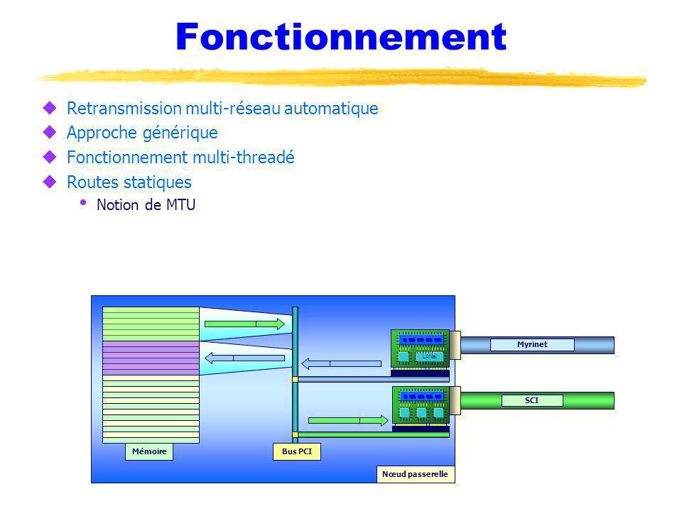Fonctionnement uRetransmission multi-réseau automatique uApproche générique uFonctionnement multi-threadé uRoutes statiques Notion de MTU Nœud passere