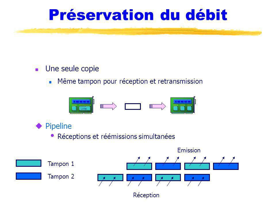 Préservation du débit uPipeline Réceptions et réémissions simultanées Une seule copie Même tampon pour réception et retransmission Tampon 1 Tampon 2 R