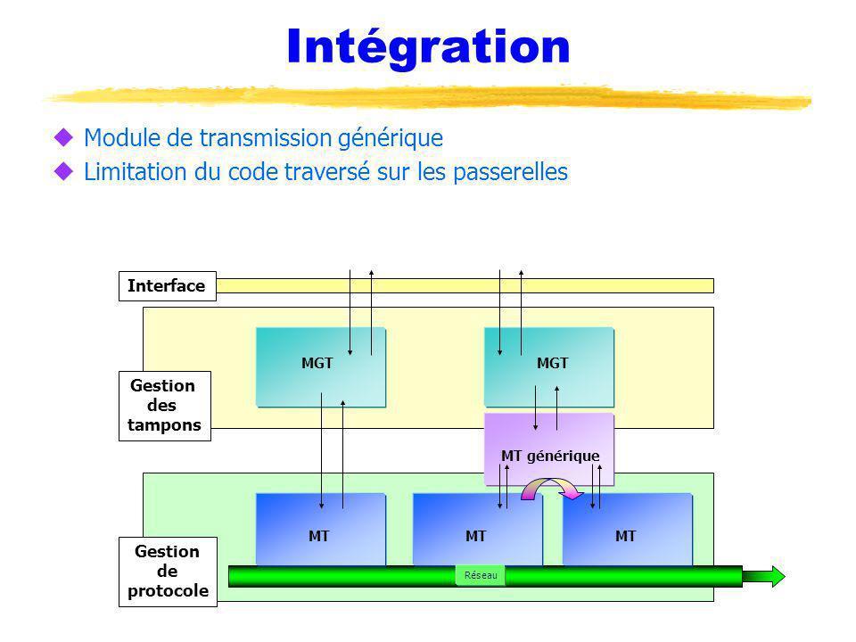 Intégration uModule de transmission générique uLimitation du code traversé sur les passerelles Interface Gestion des tampons Gestion de protocole MGT MT Réseau MT générique