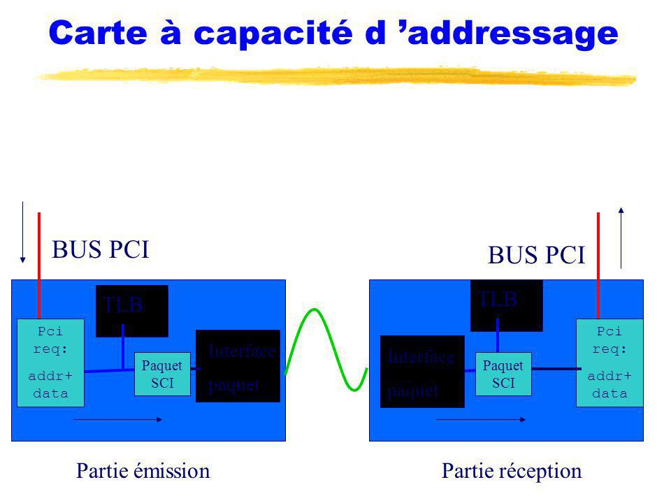 Carte à capacité d addressage BUS PCI TLB Interface paquet Paquet SCI Pci req: addr+ data BUS PCI TLB Interface paquet Paquet SCI Pci req: addr+ data