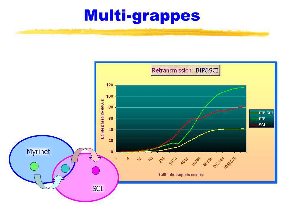 Multi-grappes Myrinet SCI