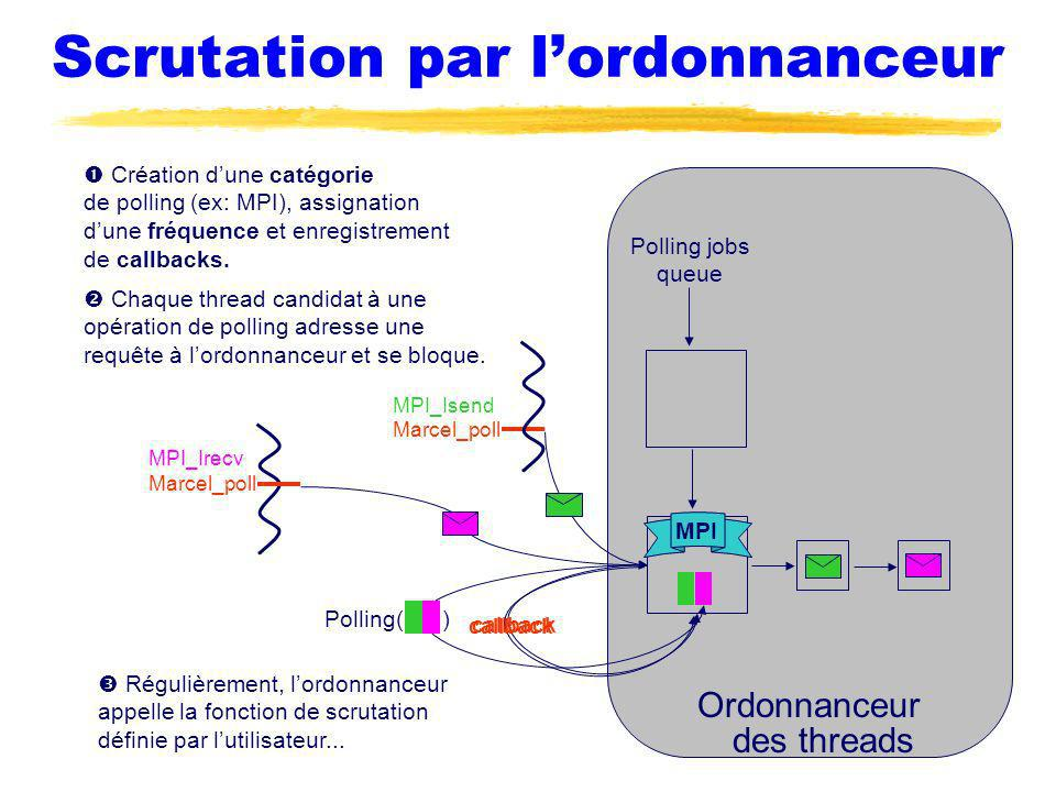 Scrutation par lordonnanceur Ordonnanceur des threads Création dune catégorie de polling (ex: MPI), assignation dune fréquence et enregistrement de callbacks.