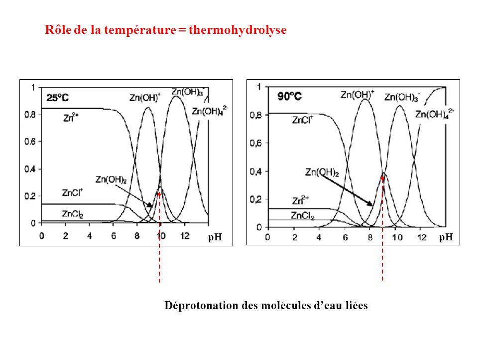 Déprotonation des molécules deau liées pH Rôle de la température = thermohydrolyse