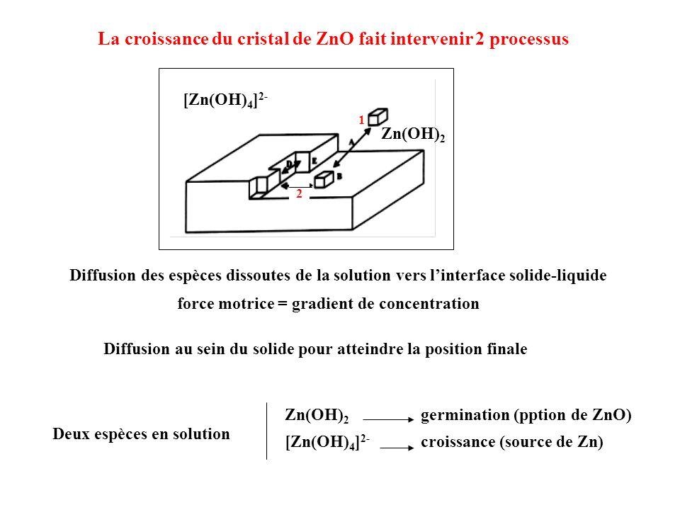 La croissance du cristal de ZnO fait intervenir 2 processus Diffusion des espèces dissoutes de la solution vers linterface solide-liquide Diffusion au