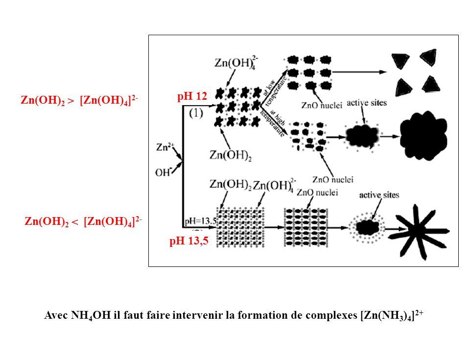 Avec NH 4 OH il faut faire intervenir la formation de complexes [Zn(NH 3 ) 4 ] 2+ Zn(OH) 2 [Zn(OH) 4 ] 2- < Zn(OH) 2 [Zn(OH) 4 ] 2- > pH 12 pH 13,5