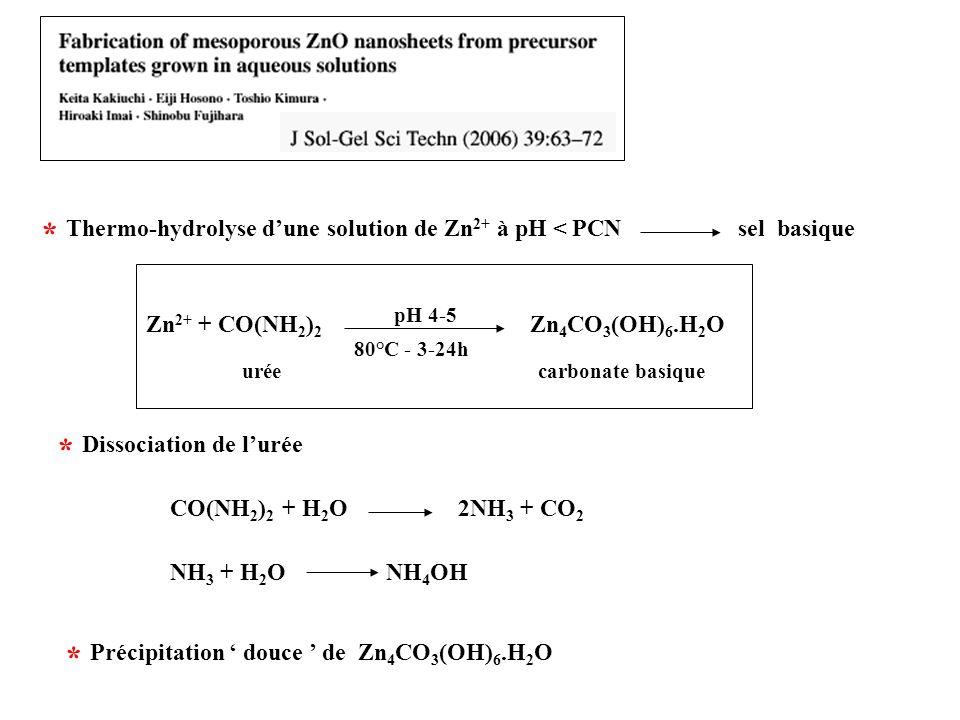 Zn 2+ + CO(NH 2 ) 2 Zn 4 CO 3 (OH) 6.H 2 O carbonate basiqueurée pH 4-5 80°C - 3-24h CO(NH 2 ) 2 + H 2 O 2NH 3 + CO 2 NH 3 + H 2 O NH 4 OH Précipitati