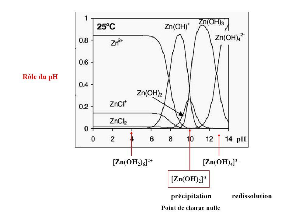 Zn(NO 3 ) 2 + HMT ZnO 80 - 90°C H2OH2O Précipitation contrôlée HMT = HexaMéthylèneTétramine HMT = formation dun complexe peu stable T = dissociation thermique de complexes formation des OH - dans la solution (lente et homogène) On obtient des morphologies variées selon les conditions opératoires