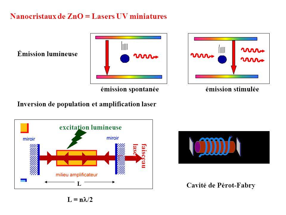 émission stimulée excitation lumineuse L faisceau laser Nanocristaux de ZnO = Lasers UV miniatures émission spontanée Émission lumineuse Inversion de