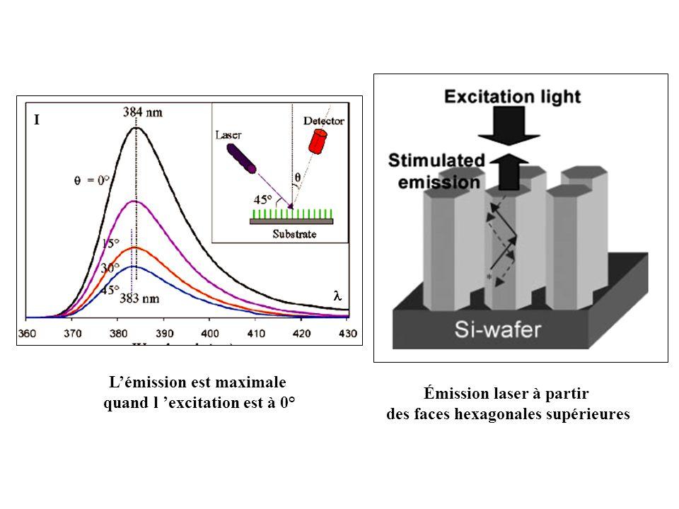 Émission laser à partir des faces hexagonales supérieures I Lémission est maximale quand l excitation est à 0°
