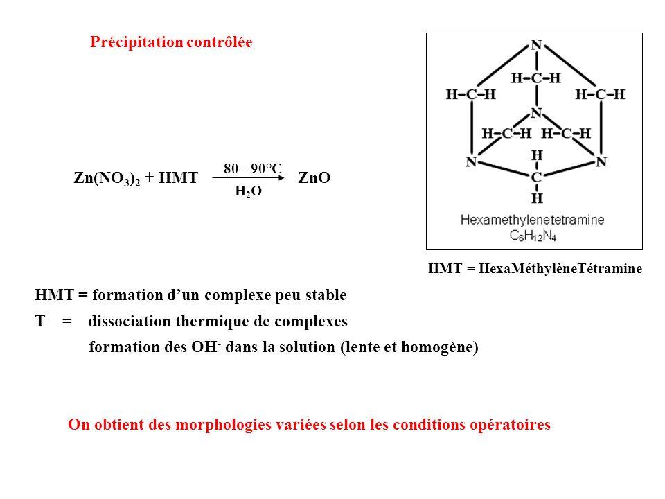 Zn(NO 3 ) 2 + HMT ZnO 80 - 90°C H2OH2O Précipitation contrôlée HMT = HexaMéthylèneTétramine HMT = formation dun complexe peu stable T = dissociation t