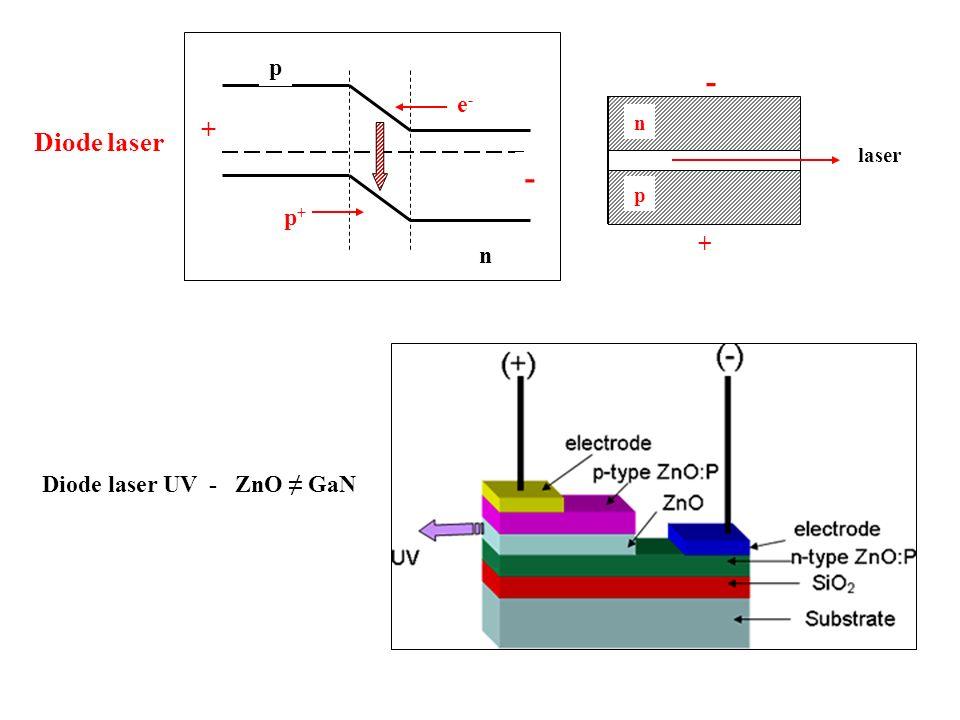 Diode laser n p e-e- p+p+ + - laser p n + - Diode laser UV - ZnO GaN