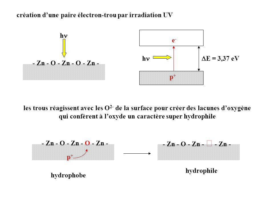 les trous réagissent avec les O 2- de la surface pour créer des lacunes doxygène qui confèrent à loxyde un caractère super hydrophile h e-e- p+p+ E =