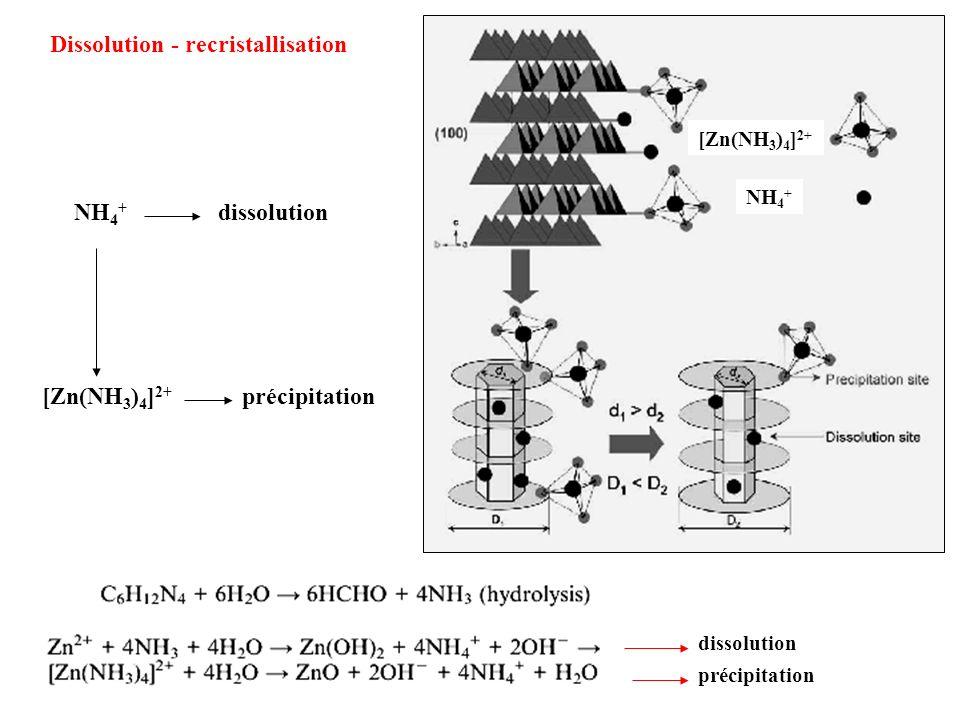 [Zn(NH 3 ) 4 ] 2+ NH 4 + Dissolution - recristallisation [Zn(NH 3 ) 4 ] 2+ précipitation NH 4 + dissolution précipitation