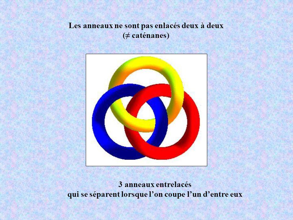 3 anneaux entrelacés qui se séparent lorsque lon coupe lun dentre eux Les anneaux ne sont pas enlacés deux à deux ( caténanes)