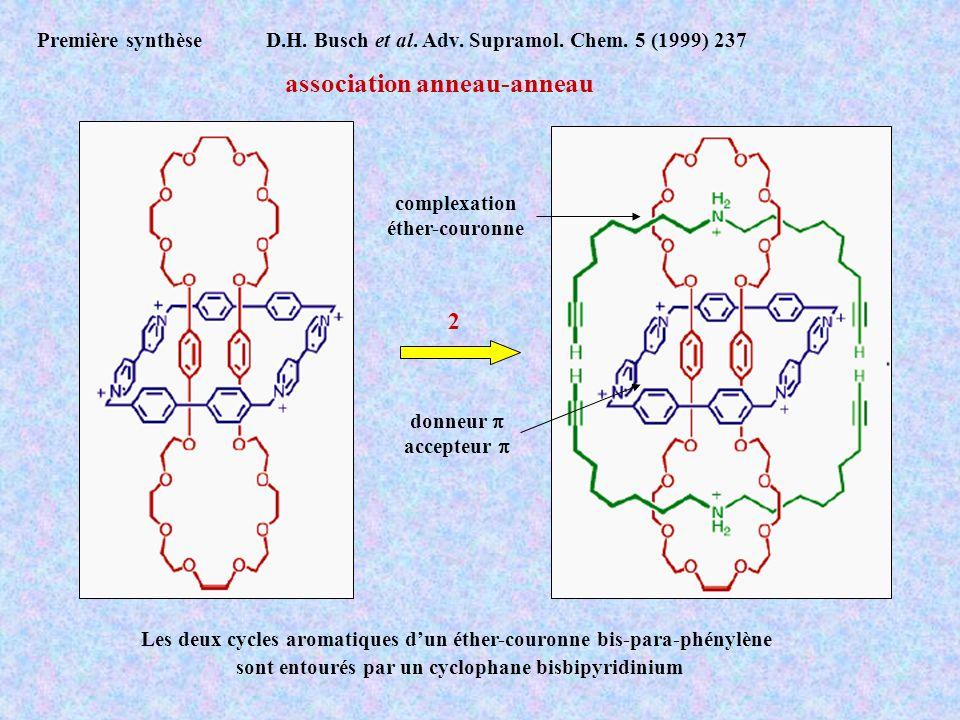 Les deux cycles aromatiques dun éther-couronne bis-para-phénylène sont entourés par un cyclophane bisbipyridinium D.H. Busch et al. Adv. Supramol. Che