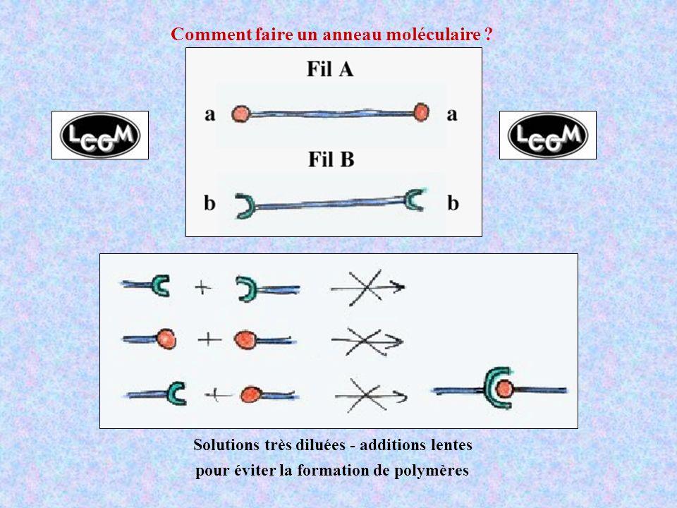 Comment faire un anneau moléculaire ? Solutions très diluées - additions lentes pour éviter la formation de polymères
