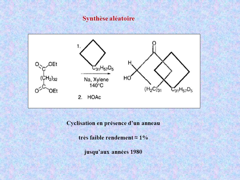 Synthèse aléatoire Cyclisation en présence dun anneau très faible rendement 1% jusquaux années 1980