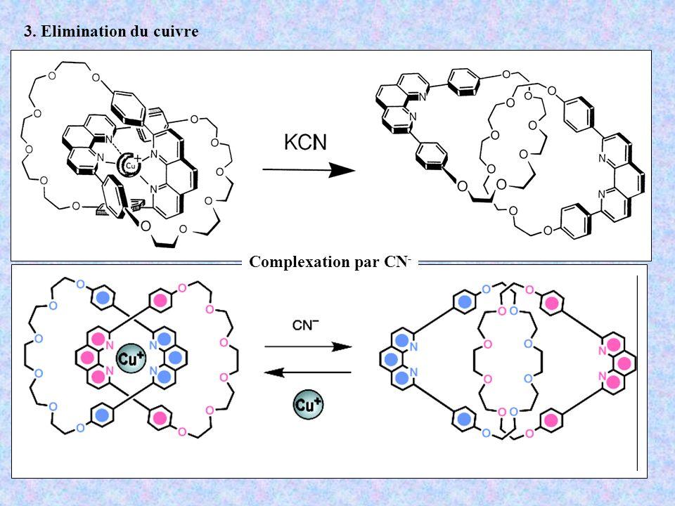 3. Elimination du cuivre Complexation par CN -