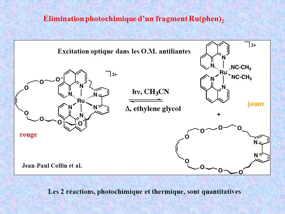 rouge jaune Élimination photochimique dun fragment Ru(phen) 2 Jean-Paul Collin et al. Les 2 réactions, photochimique et thermique, sont quantitatives