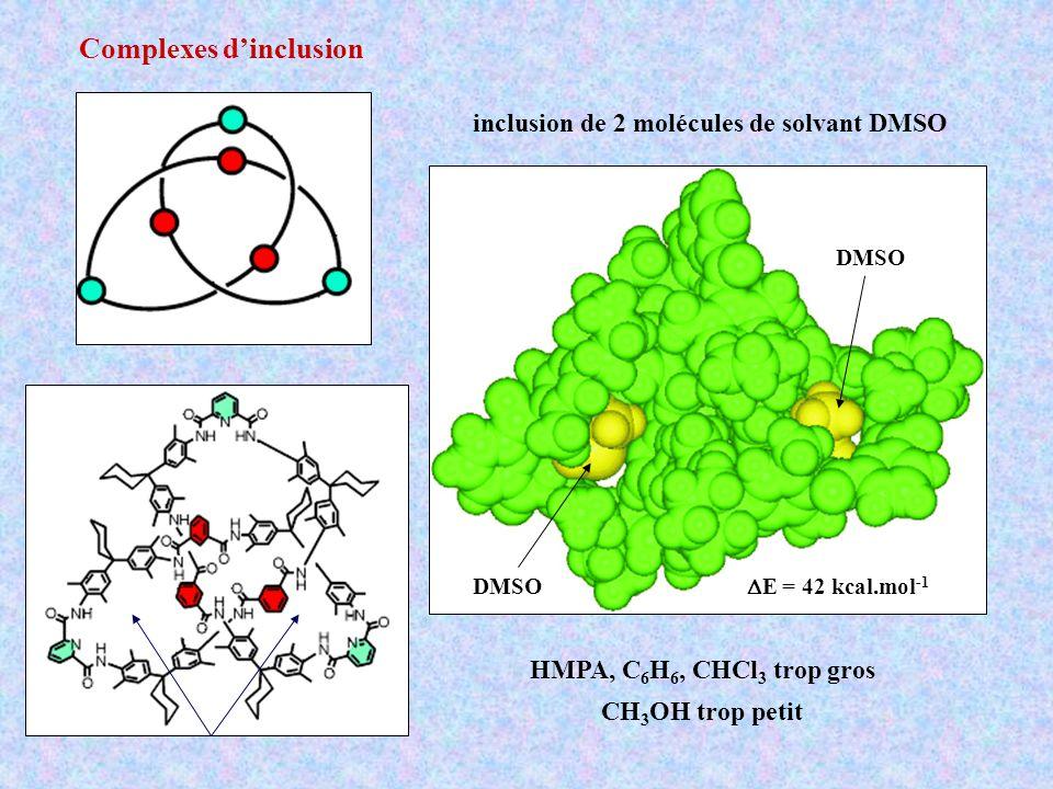 Complexes dinclusion DMSO inclusion de 2 molécules de solvant DMSO E = 42 kcal.mol -1 HMPA, C 6 H 6, CHCl 3 trop gros CH 3 OH trop petit