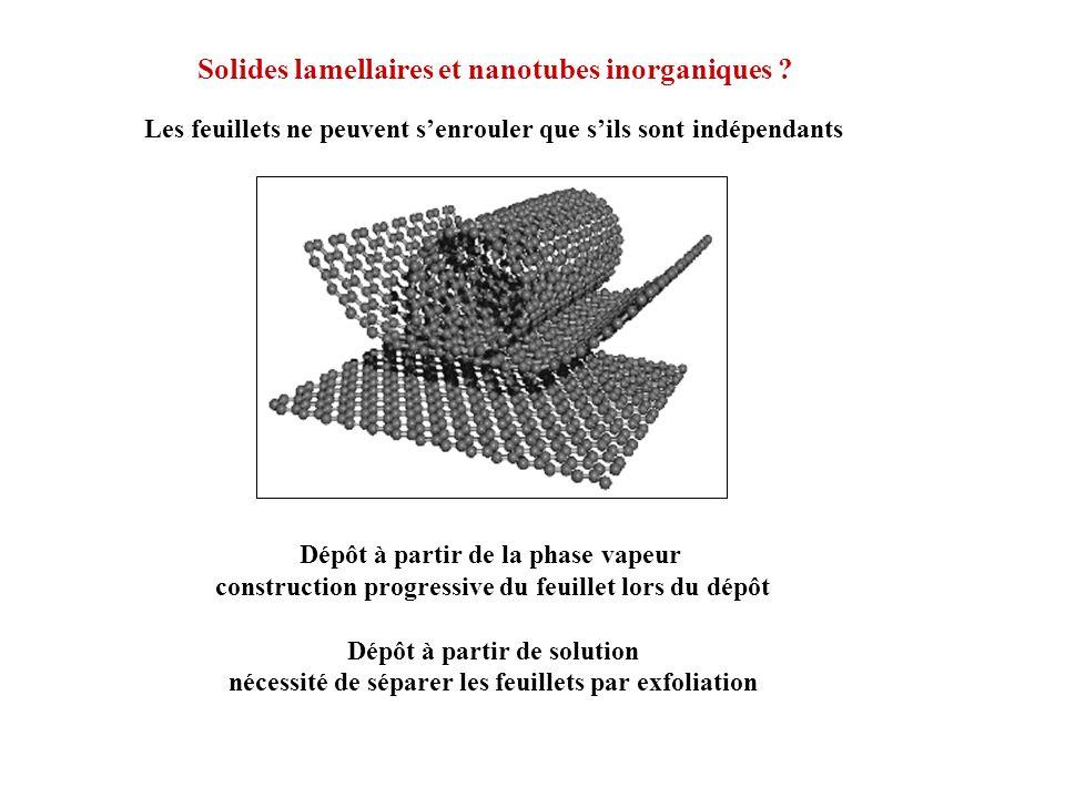Solides lamellaires et nanotubes inorganiques ? Les feuillets ne peuvent senrouler que sils sont indépendants Dépôt à partir de la phase vapeur constr