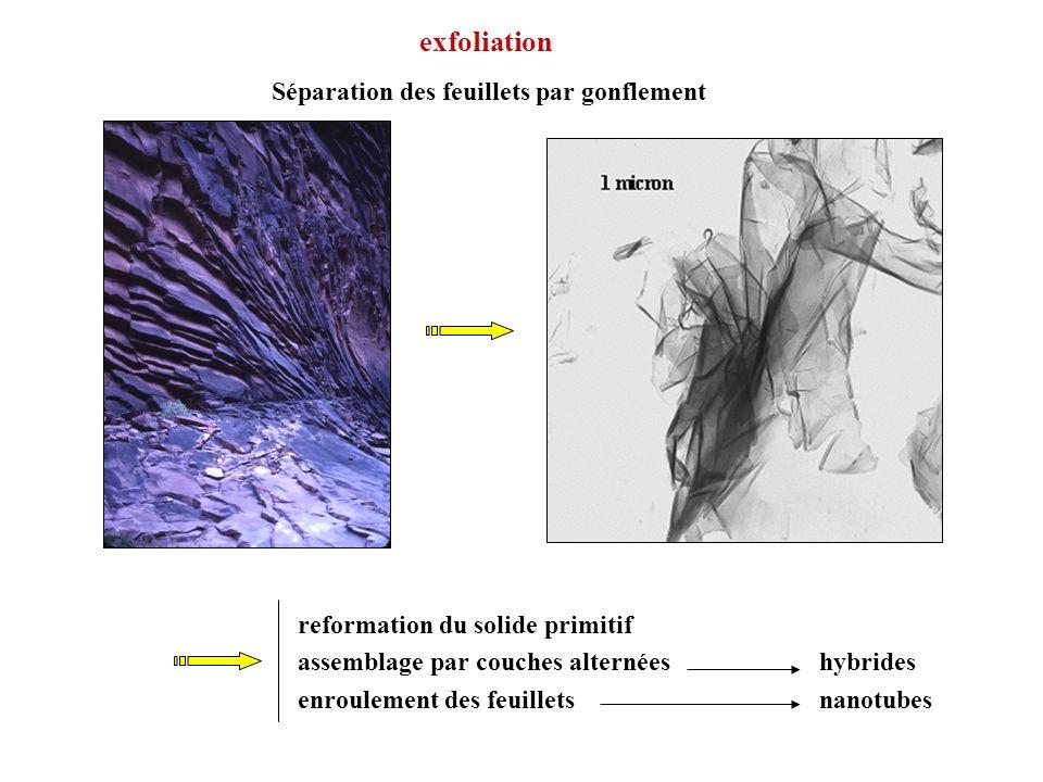 exfoliation Séparation des feuillets par gonflement reformation du solide primitif assemblage par couches alternéeshybrides enroulement des feuillets