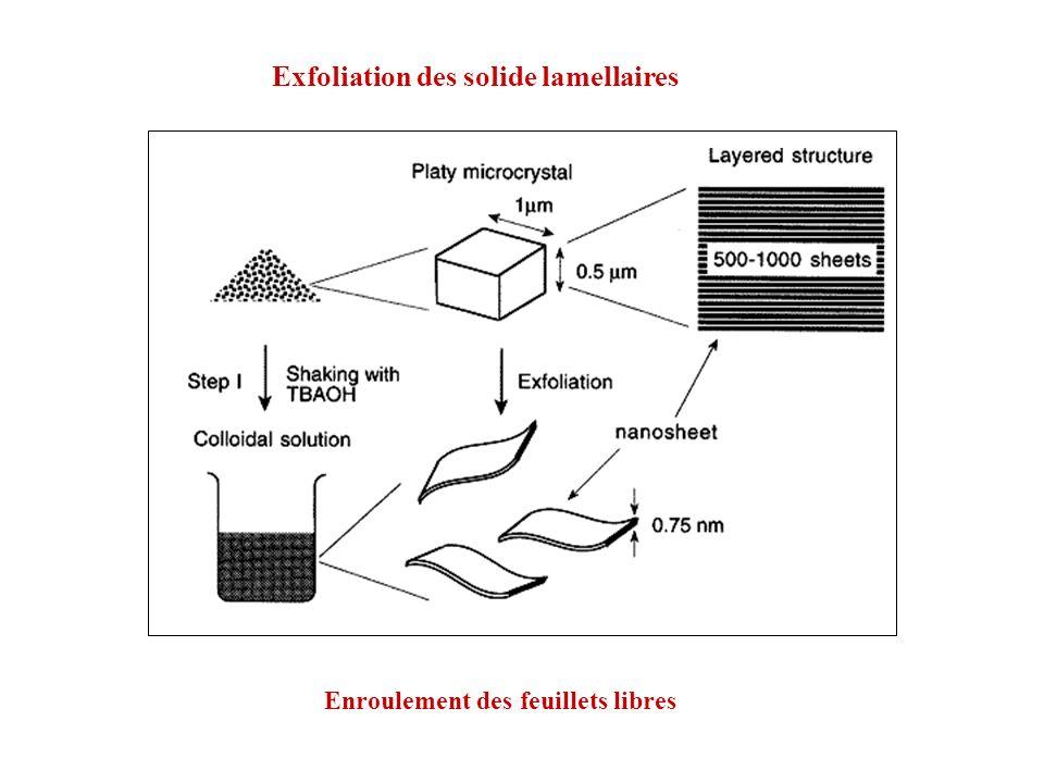 Exfoliation des solide lamellaires Enroulement des feuillets libres