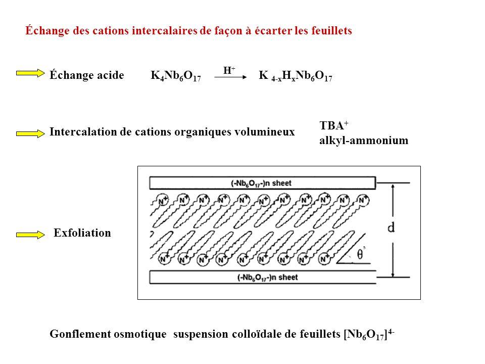 Exfoliation K 4 Nb 6 O 17 K 4-x H x Nb 6 O 17 H+H+ Échange des cations intercalaires de façon à écarter les feuillets Gonflement osmotique suspension