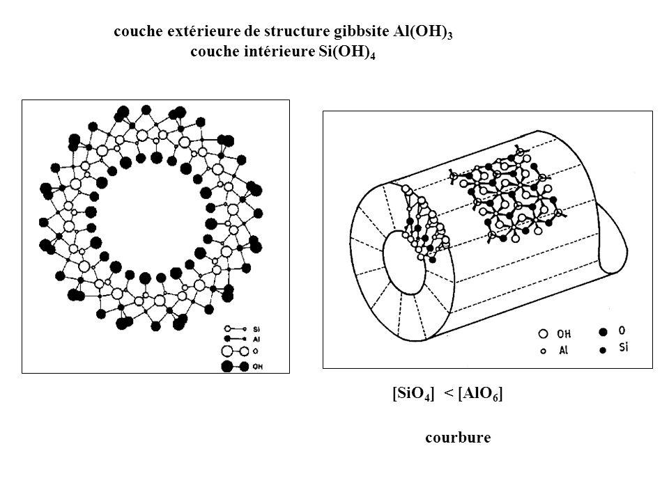 couche extérieure de structure gibbsite Al(OH) 3 couche intérieure Si(OH) 4 courbure [SiO 4 ] < [AlO 6 ]
