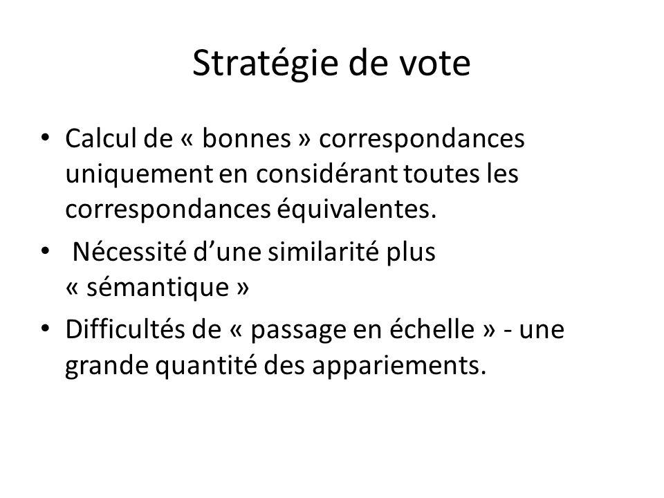 Stratégie de vote Calcul de « bonnes » correspondances uniquement en considérant toutes les correspondances équivalentes. Nécessité dune similarité pl