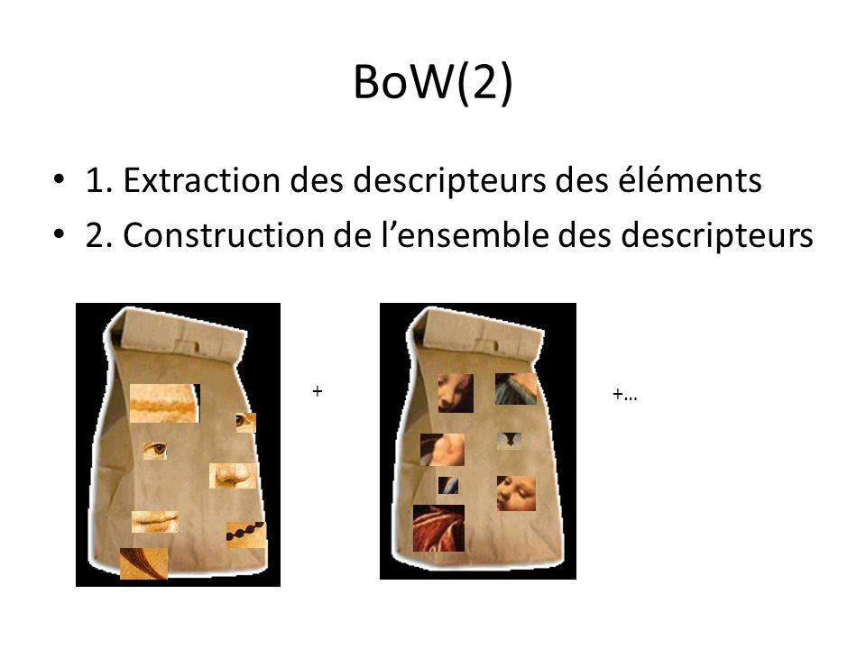 BoW(2) 1. Extraction des descripteurs des éléments 2. Construction de lensemble des descripteurs + +…