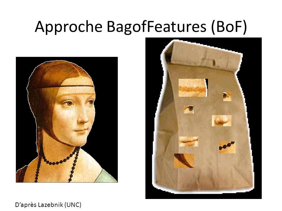 Approche BagofFeatures (BoF) Daprès Lazebnik (UNC)
