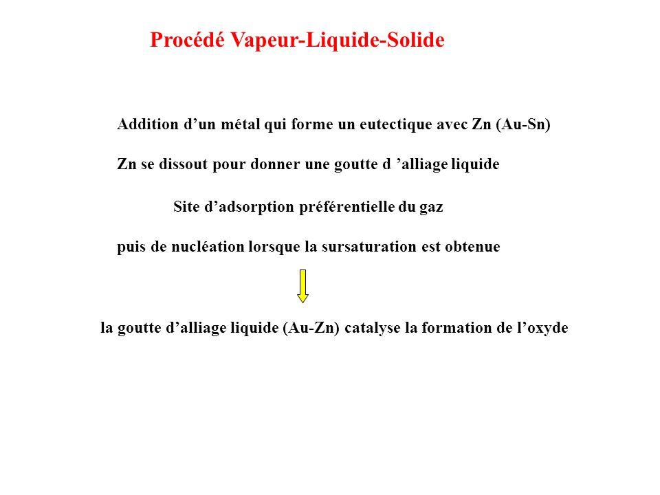 Procédé Vapeur-Liquide-Solide la goutte dalliage liquide (Au-Zn) catalyse la formation de loxyde Site dadsorption préférentielle du gaz puis de nucléa